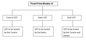 gst-models